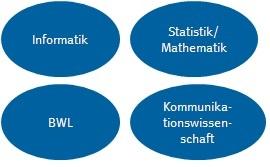 WWU_Grafik_Konzept_Zielgruppe